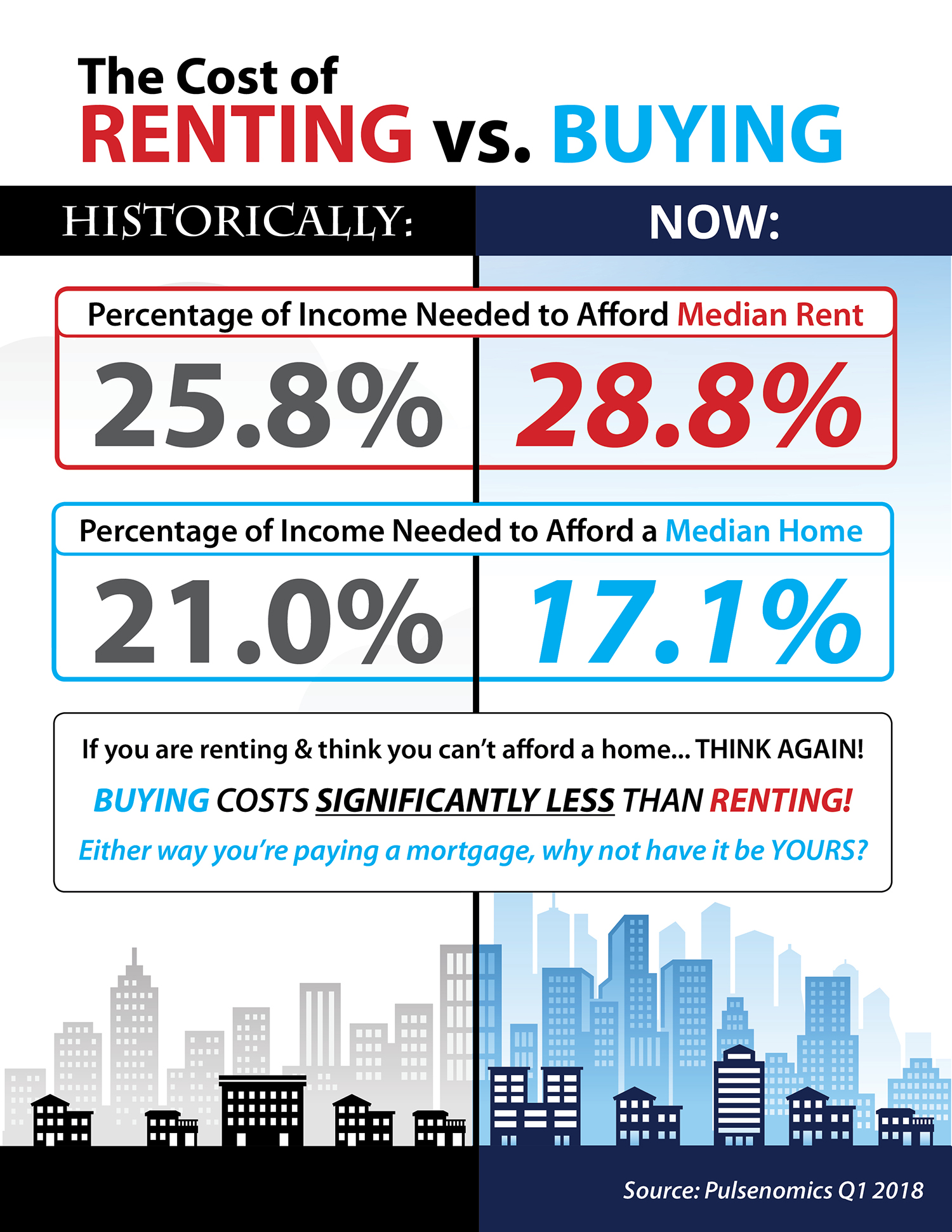 The Cost of Renting vs. Buying [INFOGRAPHIC] | Simplifying The Market