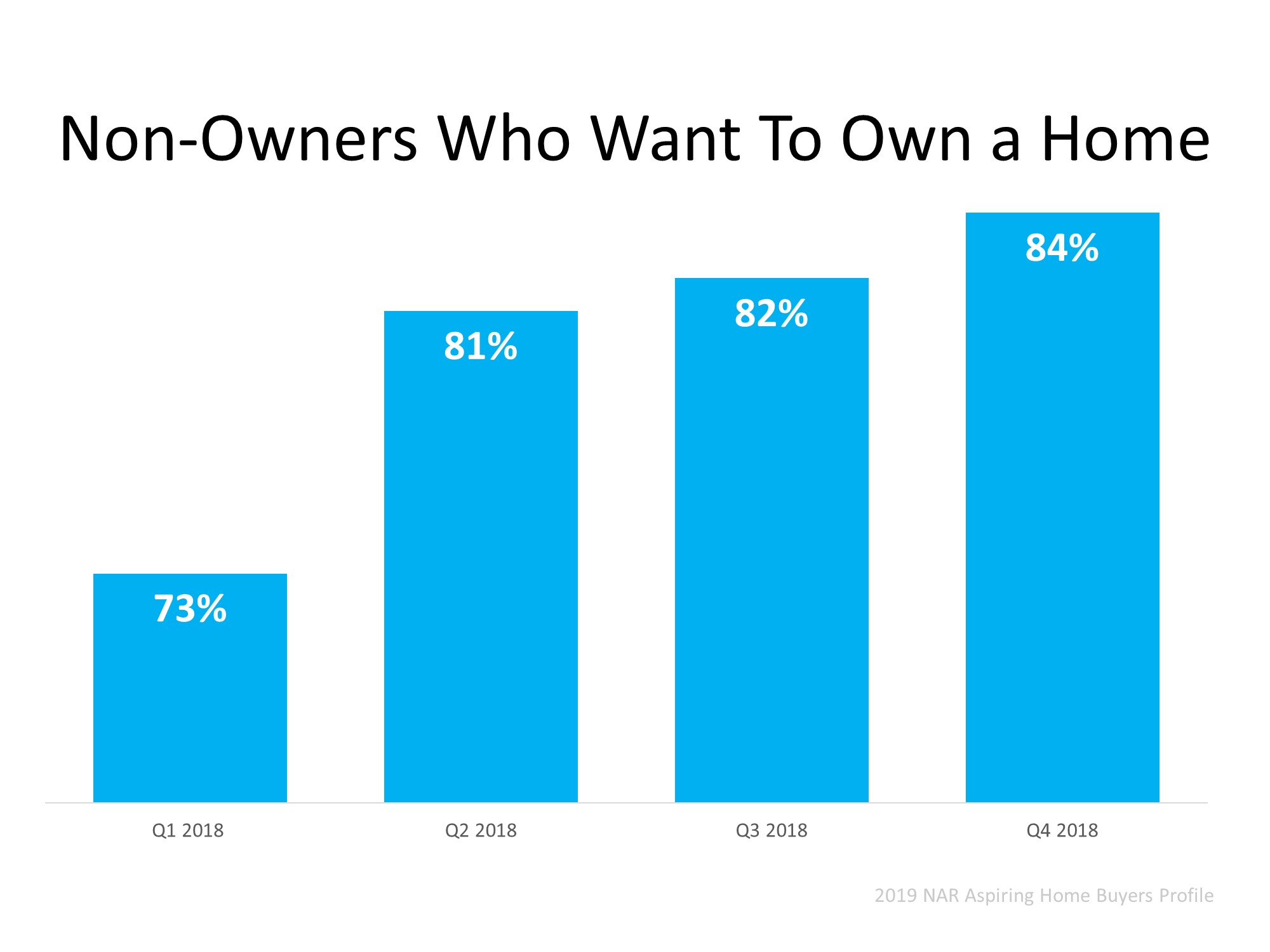 Homeownership Will Always Be a Part of the American Dream   Simplifying The Market